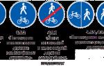 Знаки дорожного движения для пешеходов: информационные, предупреждающие, запрещающие и предписывающие