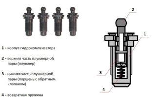 Замена гидрокомпенсаторов на Приоре 16 клапанов своими руками: принцип работы и алгоритм