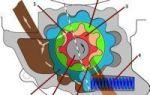 Масляный насос двигателя: виды, устройство и принцип работы