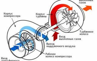 Как проверить турбину дизельного двигателя: диагностика неисправностей в домашних условиях