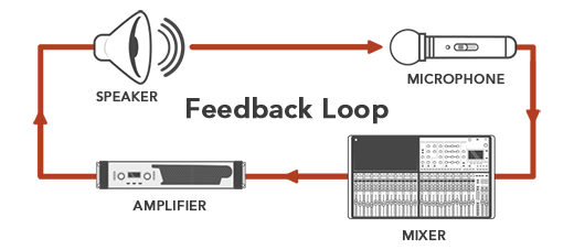 Как избавиться от наводок в аудио системе - свист, шум из динамиков