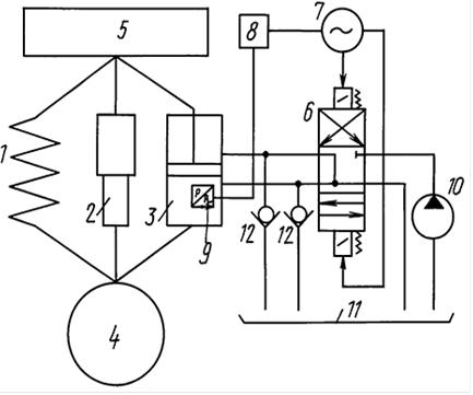Обзор адаптивных подвесок и систем демпфирования колебаний на автомобильном транспорте