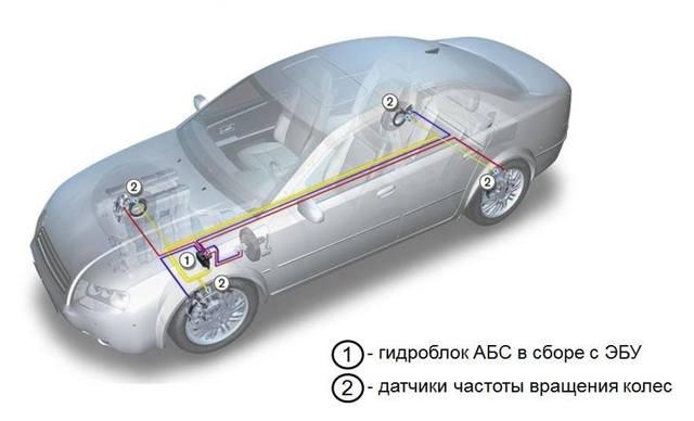 Что такое АБС в автомобиле: принцип работы, устройство, плюсы и минусы