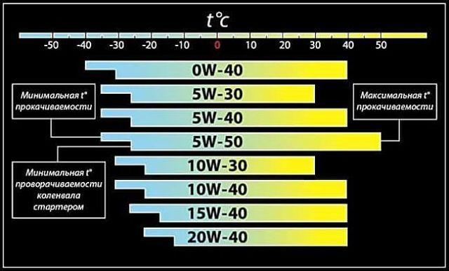 Shell 5W40: характеристики масла Шелл Хеликс 5W40, как отличить подделку, разновидности масел