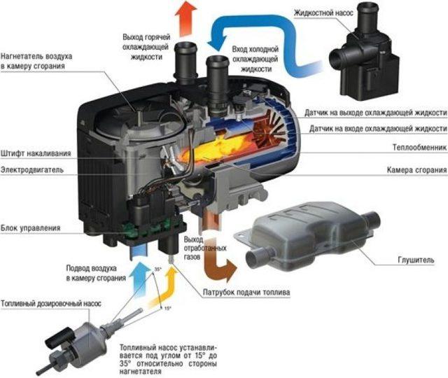 Webasto или Eberspacher: какой подогреватель двигателя лучше поставить на авто