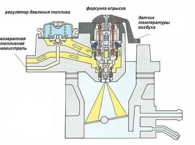 Настройка и ремонт моновпрыска на Volkswagen Passat B3. Как это нужно делать