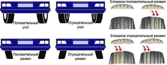 Как отрегулировать развал схождение колес автомобиля своими руками в домашних условиях