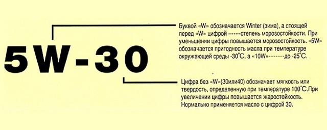 В чем различие масел с обозначениями 5w30, 5w40, 5w50, и что означает 0 у масла 0w30?