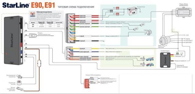 Автосигнализация STARLINE E90: ИНСТРУКЦИЯ по установке и эксплуатации, комплектация сигнализации с фото программирование брелка и настройка автозапуска