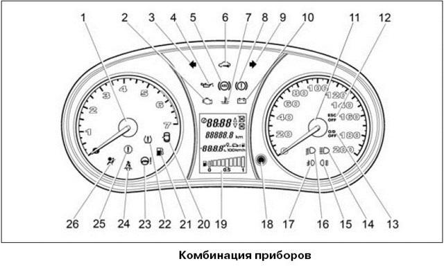 Описание панели приборов Lada Granta: обозначения, ремонт, инструкция и тюнинг