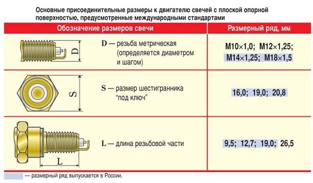 Все про свечи зажигания NGK: типы, характеристики, расшифровка маркировки, срок службы