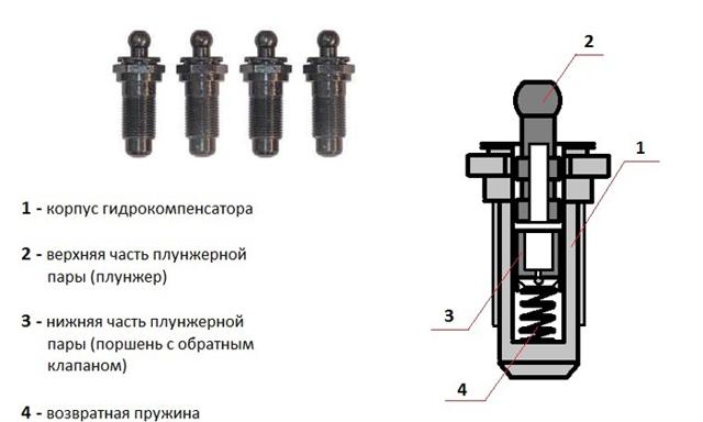 Замена гидрокомпенсаторов на Приоре 16 клапанов своими руками + Видео