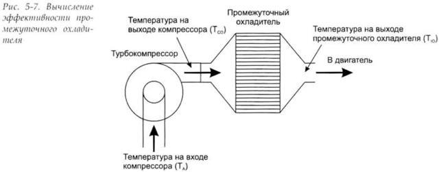 Как выбрать и установить на турбо тачку интеркуллер - техно теория