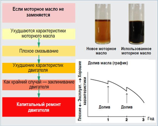 Обзор масла Роснефть Premium 5W-40 - тест, плюсы, минусы, отзывы