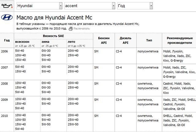 Hyundai Accent 1.3, 1.4, 1.5, 1.6 масло для двигателя: сколько и какое нужно заливать