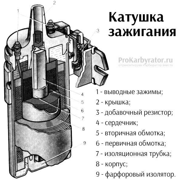 Как выставить зажигание на ваз.Как выставить угол опережения зажигания.Бесконтактное зажигание с микропроцессорным коммутатором