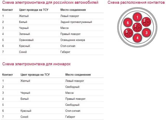 Фаркоп на ВАЗ 2110-2112 своими руками: выбор, установка и подключение розетки ТСУ