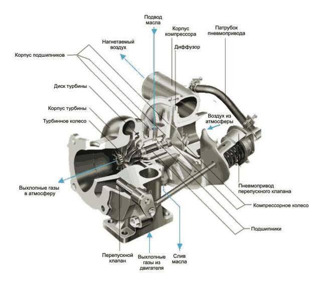 Как проверить турбину дизельного двигателя? Диагностика неисправностей в домашних условиях