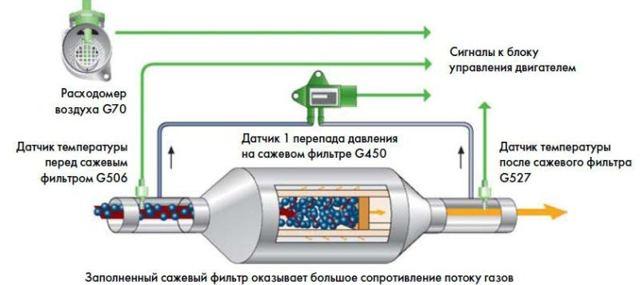 Сажевый фильтр: что такое регенерация и какое масло использовать