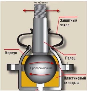 Замена шаровой lada 2114 (ваз 2114)