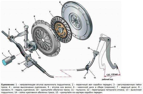 Выжимной подшипник сцепления: особенности конструкции и замена своими руками