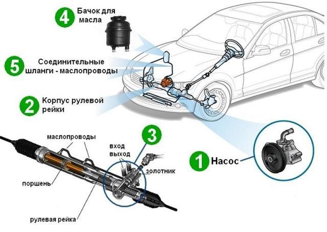 Как поменять масло в гидроусилителе руля своими руками