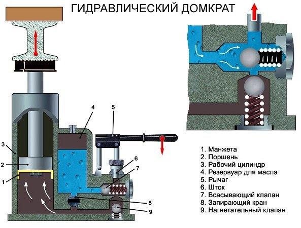 Ремонт гидравлического домакрата: как починить устройство своими руками