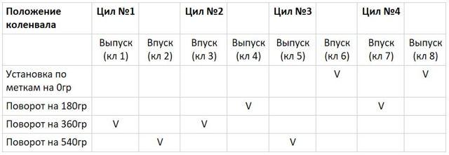 Регулировка клапанов ВАЗ 2107 - пошаговая инструкция