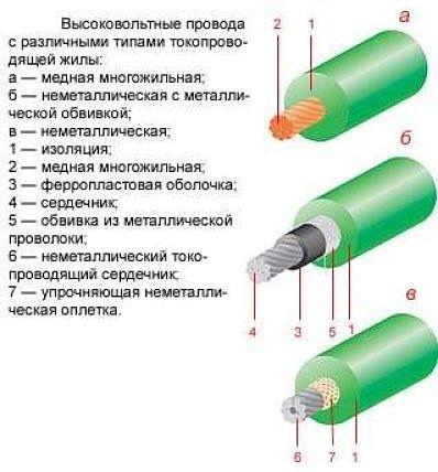 Высоковольтные провода зажигания (конструкция, неисправности, проверка)